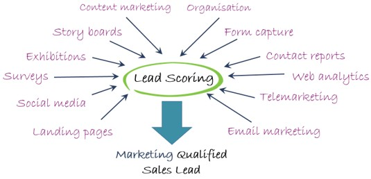 Lead Scoring Infomatic